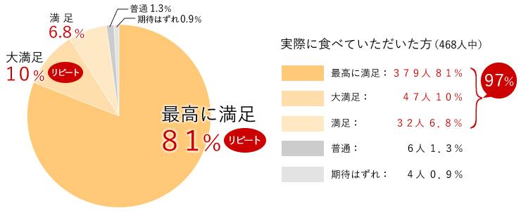 468人中97%が満足の評価