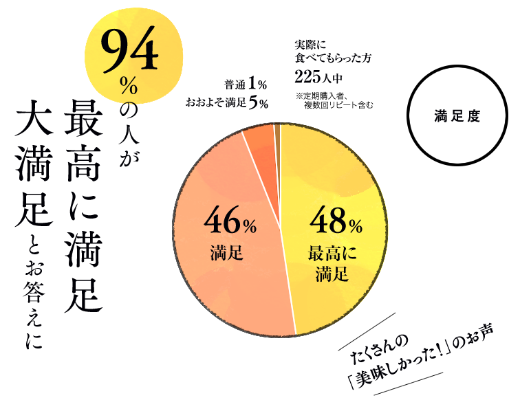 94%の人が最高に満足、大満足とお答えに